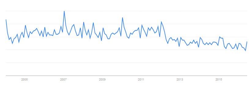 """Interesse an dem Begriff """"Lohnrechner"""" bei Google Trends"""