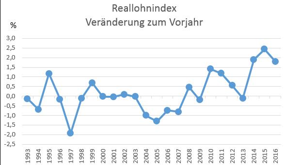 Reallohnindex Entwicklung 1993 bis 2016