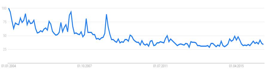 Entwicklung des Suchvolumes für Erbschaftssteuer bei Google