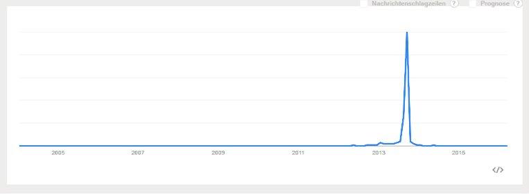 Google Trends Bundestagswahl 2013