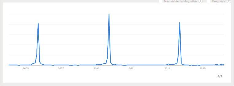 Google Trends Bundestagswahl