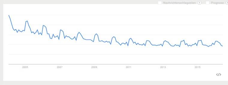"""Suchvolumen bei Google Trends für """"Steuern"""""""