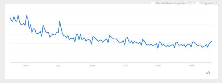 Google Trends Umsatzsteuer