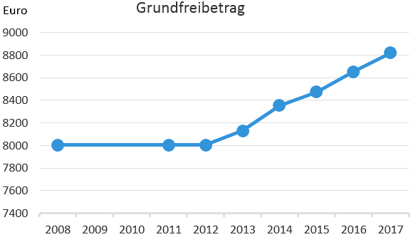 Steuerfreibetrag Entwicklung: Der Wert ist von 8004 Euro in 2010 auf 8820 Euro in 2017 angestiegen