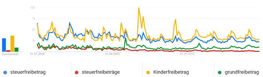 Vergleich des Suchinteresses zu verschiedenen Steuerfreibeträgen bei Google Trends