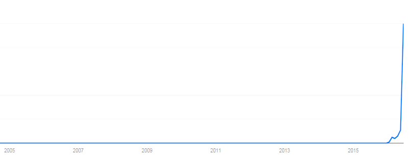 Google Trends Brexit Suchanfragen