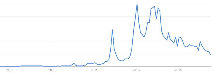 bei Google wird nicht mehr so häufig nach Elstam gesucht
