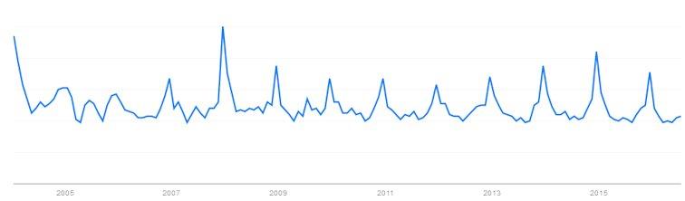 Suchanfragen für Elfo bei Google Trends nachgesucht