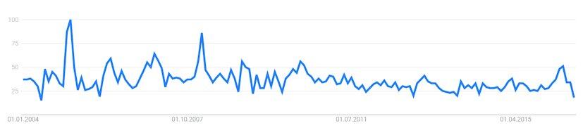 Trend & zeitliche Entwicklung des Suchvolumens für den Suchbegriff Altersentlastungsbetrag bei Google