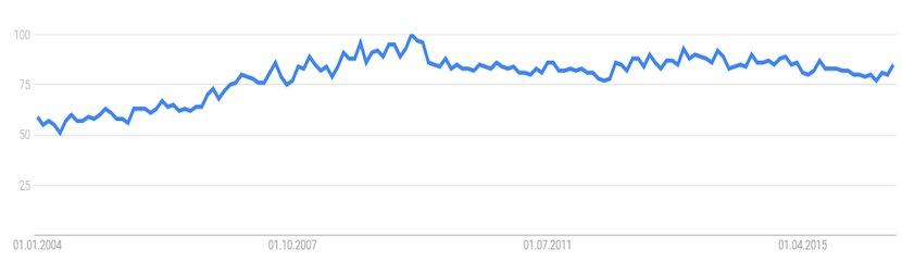"""Interesse und Suchvolumen an """"Sparkasse"""" bei Google"""