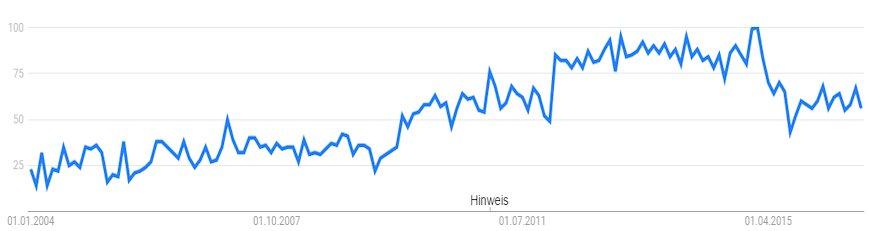 Entwicklung des Suchvolumens von Kleinunternehmerregelung bei Google von 2004 - 2016