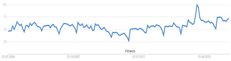 Wie häufig wurde der Begriff Kredit bei Google nachgefragt?