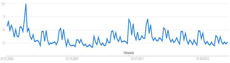 So häufig wurde Umsatzsteuervoranmeldung bei Google nachgefragt