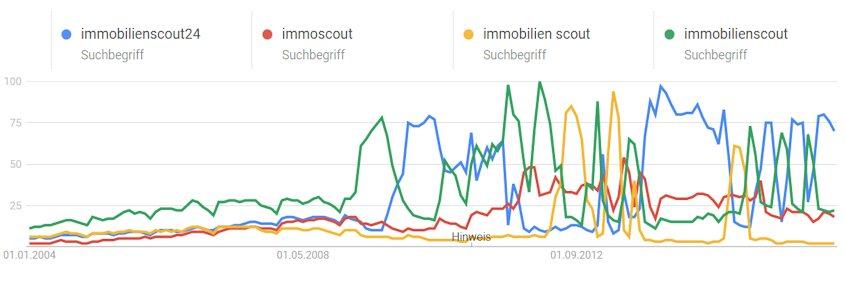 Suchvolumen bei Google an verschiedenen Immosccout Suchbegriffen im Zeitverlauf