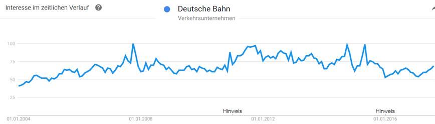 Deutsche Bahn als Suchbegriff bei Google Trends