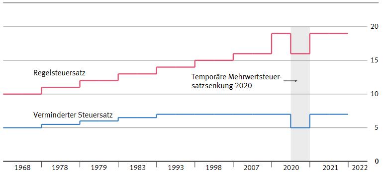Historische Entwicklung der Mehrwertsteuersätze in Deutschland
