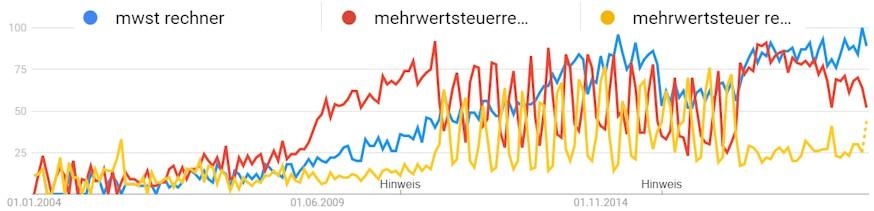 Suchvolumen für verschiedene Begriffe für Mwst Rechner bei Google Trends, Entwicklung 2004 - 2020