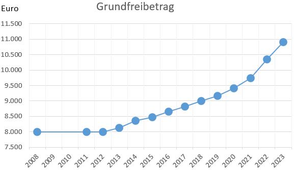 Grundfreibetrag - aktuell beträgt der Steuerfreibetrag 2020 = 9.408 Euro. Entwicklung von 2008 - 2018