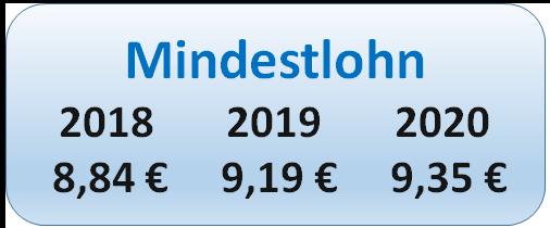 Entwicklung des gesetzlichen Mindestlohns von 2018, 2019 bis 2020