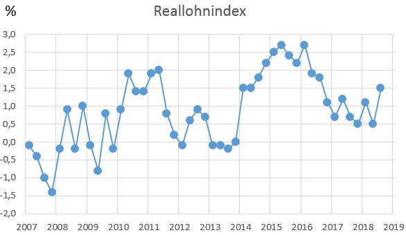 Entwicklung des Reallohnindex - Quartalsweise von 2007 - 2018
