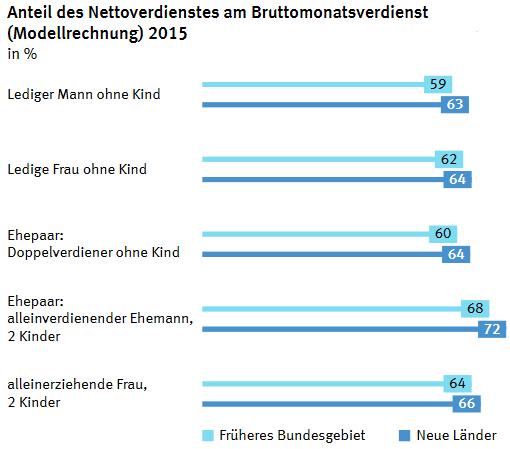 Wie hoch ist der Anteil des Nettoverdienst am Bruttoverdienst?