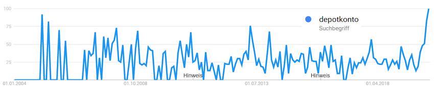 Depotvolumen als Keyword in der Suche bei Google Trends. Zeitliche Entwicklung und Häufigkeit der Anfragen