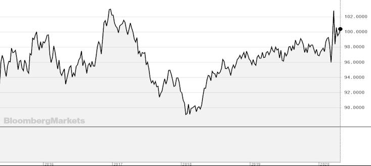 Chart für den Dollar Index
