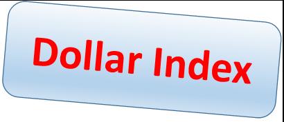 Was ist der US Dollar Index?