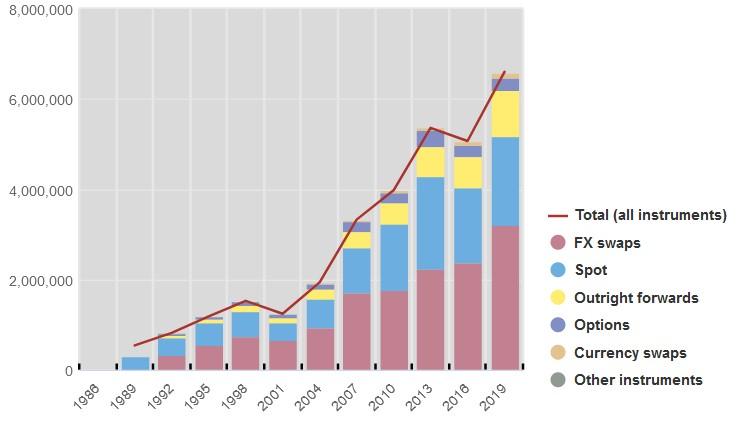 Entwicklung der am Forex Markt gehandelten Devisen