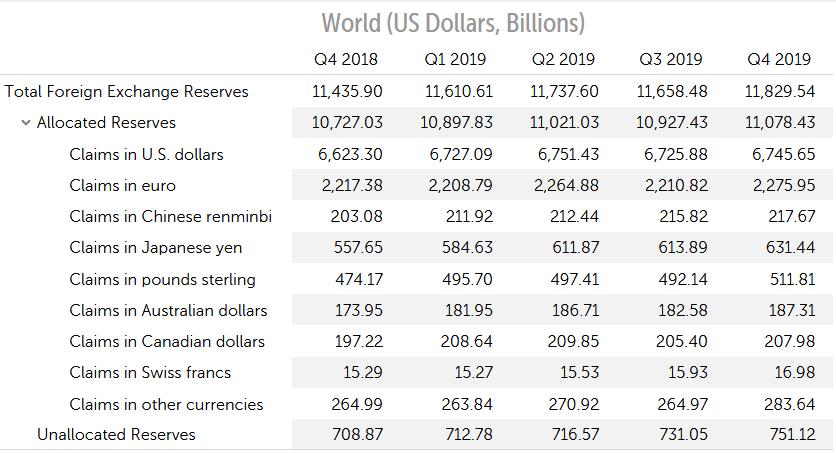 Entwicklung und Anteil des US Dollars an den globalen Reservewährungen. Basket Internationaler Währungsfonds