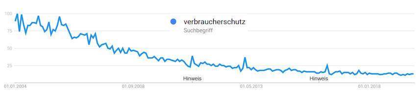 Entwicklung des Suchvolumens für den Begriff Verbraucherschutz bei Google Trends