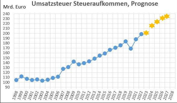 Umsatzsteuer in Deutschland: Entwicklung des Steuereinnahmen