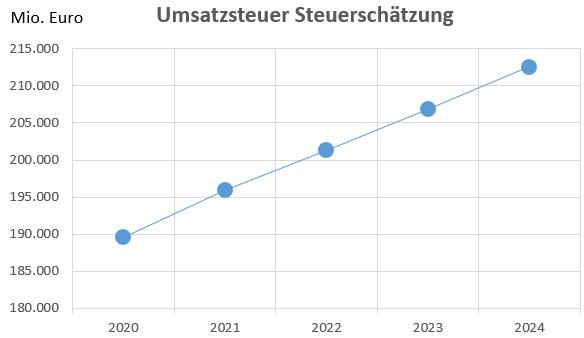 Umsatzsteueraufkommen - Steuerschätzung bis 2020 - 2024