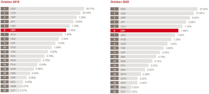 Der Euro stand im Oktober 2020 an erster Stelle bei den internationalen Devisentransaktionen
