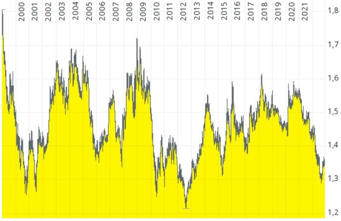 CAD Dollar EUR Kursentwicklung von 2000 - 2020